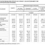 Przeciętne wydatki miesięczne rodzin w Polsce